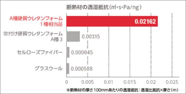 断熱材の透湿抵抗グラフ