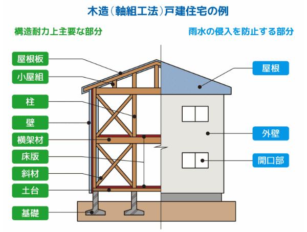 木造軸組工法戸建住宅の例