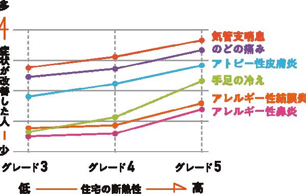 単越性の高い住宅と健康を害する諸症状が出なくなったという割合のグラフ